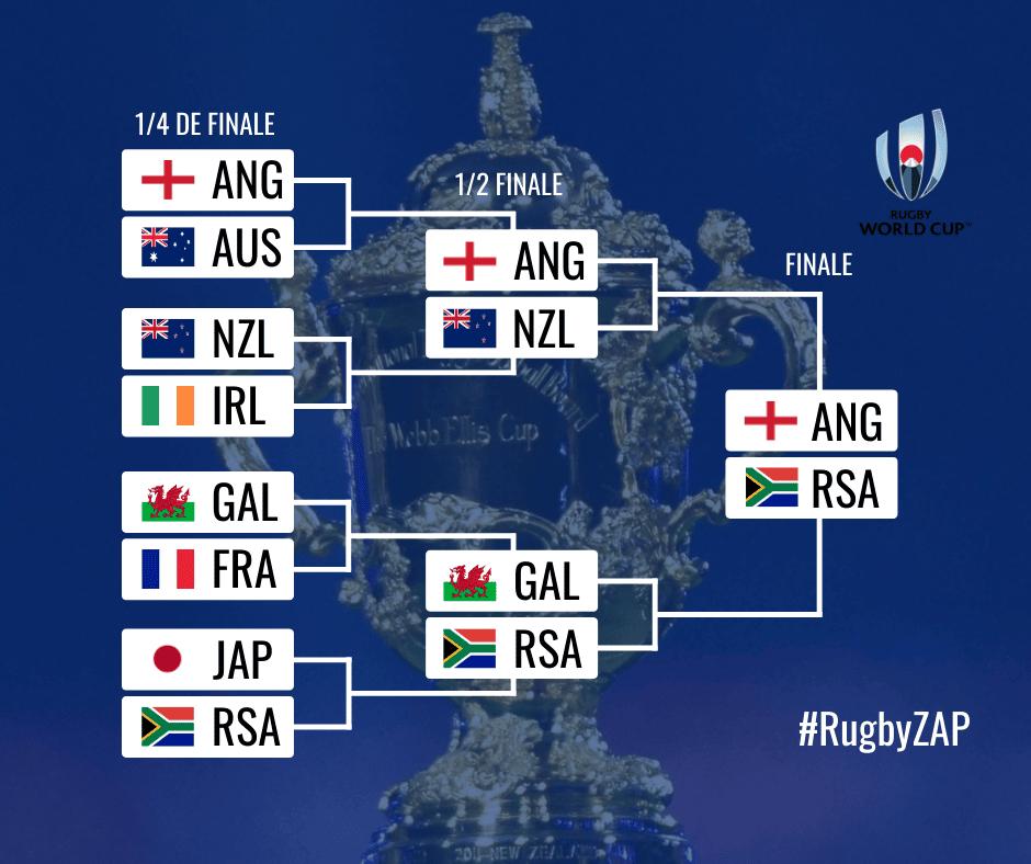 Tableau finale coupe du monde rugby 2019